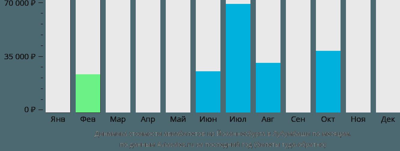 Динамика стоимости авиабилетов из Йоханнесбурга в Лубумбаши по месяцам