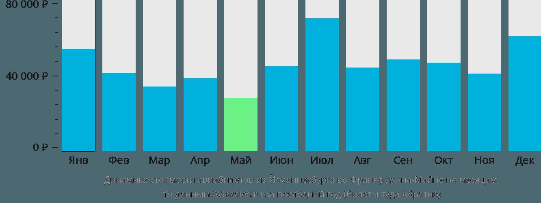 Динамика стоимости авиабилетов из Йоханнесбурга во Франкфурт-на-Майне по месяцам