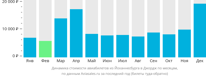 Динамика стоимости авиабилетов из Йоханнесбурга в Джордж по месяцам