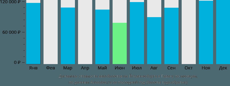 Динамика стоимости авиабилетов из Йоханнесбурга в Гавану по месяцам