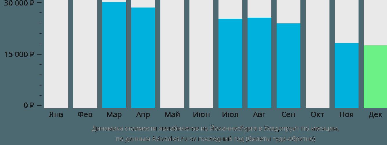 Динамика стоимости авиабилетов из Йоханнесбурга в Хоэдспруит по месяцам