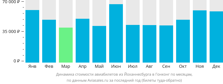 Динамика стоимости авиабилетов из Йоханнесбурга в Гонконг по месяцам