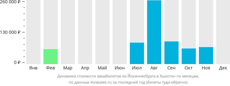 Динамика стоимости авиабилетов из Йоханнесбурга в Хьюстон по месяцам
