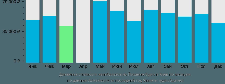 Динамика стоимости авиабилетов из Йоханнесбурга в Киев по месяцам