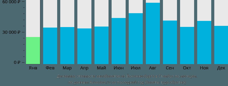 Динамика стоимости авиабилетов из Йоханнесбурга в Стамбул по месяцам