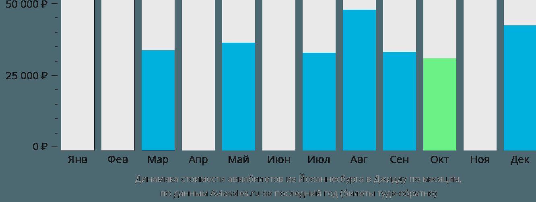 Динамика стоимости авиабилетов из Йоханнесбурга в Джидду по месяцам