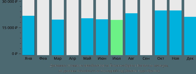 Динамика стоимости авиабилетов из Йоханнесбурга в Кигали по месяцам