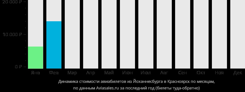 Динамика стоимости авиабилетов из Йоханнесбурга в Красноярск по месяцам
