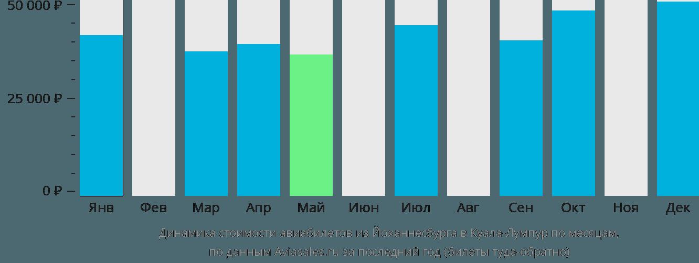 Динамика стоимости авиабилетов из Йоханнесбурга в Куала-Лумпур по месяцам