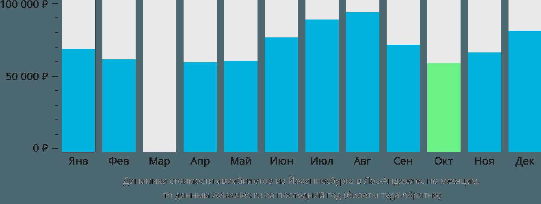 Динамика стоимости авиабилетов из Йоханнесбурга в Лос-Анджелес по месяцам