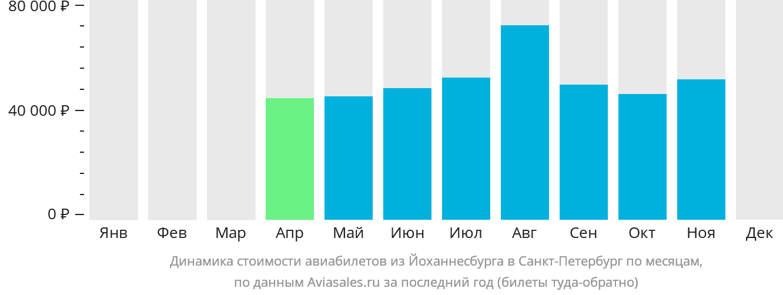 Динамика стоимости авиабилетов из Йоханнесбурга в Санкт-Петербург по месяцам