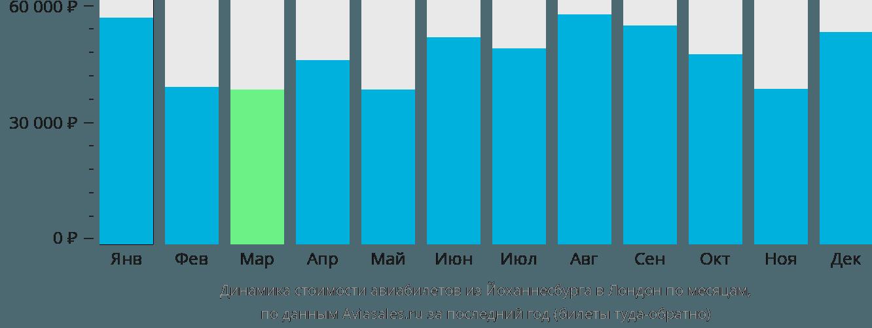 Динамика стоимости авиабилетов из Йоханнесбурга в Лондон по месяцам