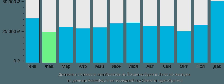 Динамика стоимости авиабилетов из Йоханнесбурга в Лагос по месяцам