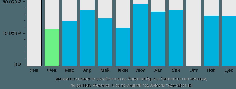 Динамика стоимости авиабилетов из Йоханнесбурга в Ливингстон по месяцам