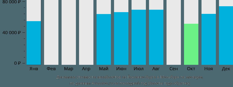 Динамика стоимости авиабилетов из Йоханнесбурга в Мельбурн по месяцам
