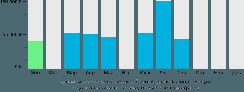 Динамика стоимости авиабилетов из Йоханнесбурга в Майами по месяцам