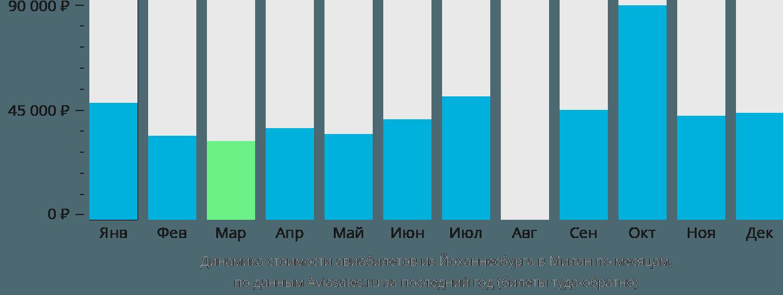 Динамика стоимости авиабилетов из Йоханнесбурга в Милан по месяцам