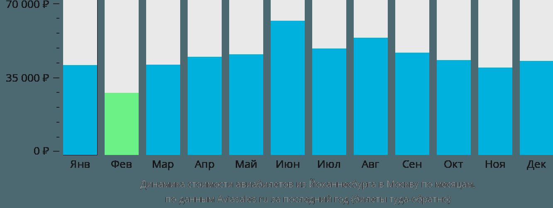 Динамика стоимости авиабилетов из Йоханнесбурга в Москву по месяцам
