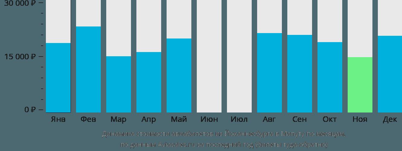 Динамика стоимости авиабилетов из Йоханнесбурга в Мапуту по месяцам