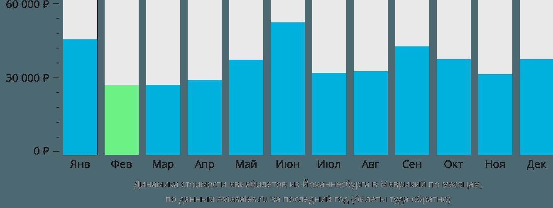 Динамика стоимости авиабилетов из Йоханнесбурга в Маврикий по месяцам