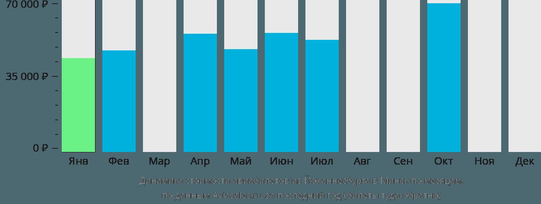 Динамика стоимости авиабилетов из Йоханнесбурга в Минск по месяцам