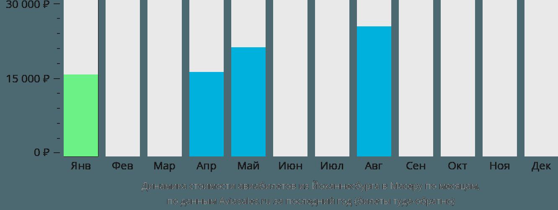 Динамика стоимости авиабилетов из Йоханнесбурга в Масеру по месяцам