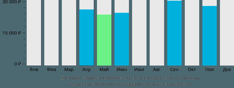 Динамика стоимости авиабилетов из Йоханнесбурга в Маун по месяцам