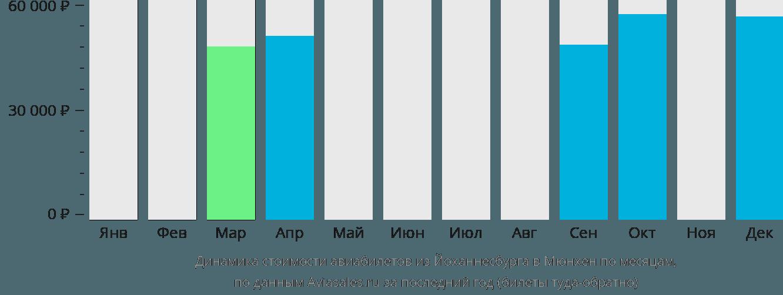 Динамика стоимости авиабилетов из Йоханнесбурга в Мюнхен по месяцам