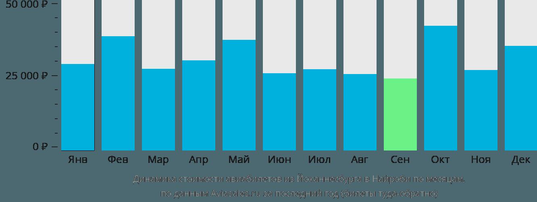 Динамика стоимости авиабилетов из Йоханнесбурга в Найроби по месяцам