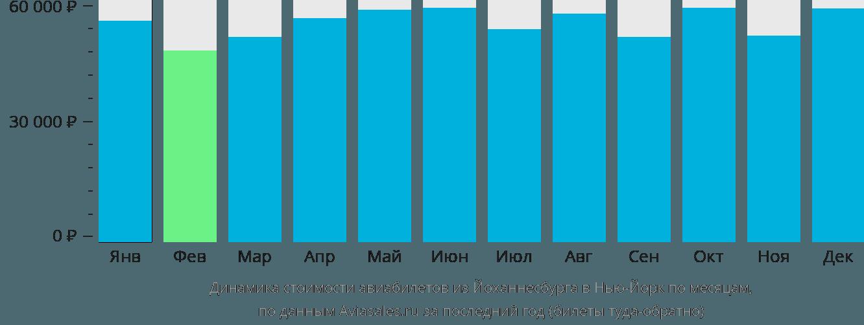 Динамика стоимости авиабилетов из Йоханнесбурга в Нью-Йорк по месяцам