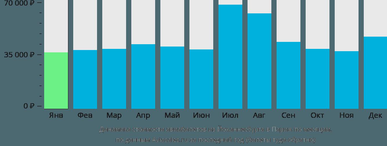 Динамика стоимости авиабилетов из Йоханнесбурга в Париж по месяцам