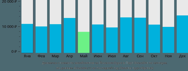 Динамика стоимости авиабилетов из Йоханнесбурга в Порт-Элизабет по месяцам