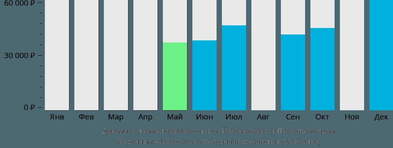 Динамика стоимости авиабилетов из Йоханнесбурга в Прагу по месяцам