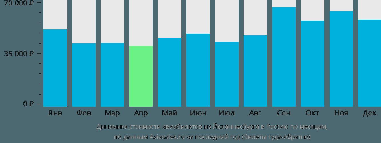 Динамика стоимости авиабилетов из Йоханнесбурга в Россию по месяцам