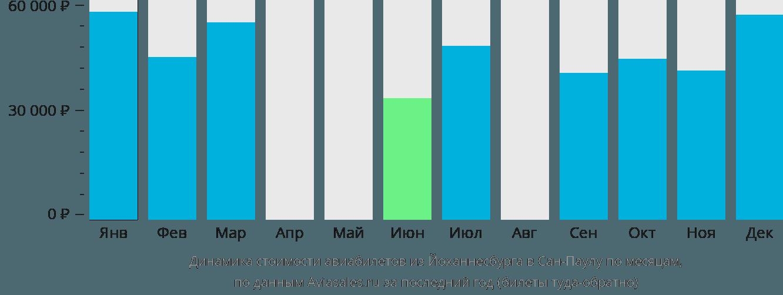 Динамика стоимости авиабилетов из Йоханнесбурга в Сан-Паулу по месяцам