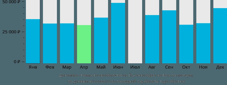 Динамика стоимости авиабилетов из Йоханнесбурга на Маэ по месяцам
