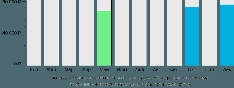 Динамика стоимости авиабилетов из Йоханнесбурга в Сан-Франциско по месяцам