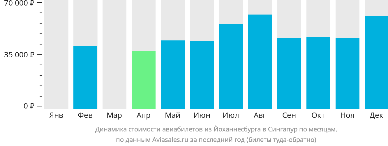 Динамика стоимости авиабилетов из Йоханнесбурга в Сингапур по месяцам