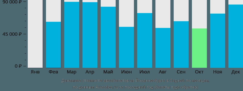 Динамика стоимости авиабилетов из Йоханнесбурга в Сидней по месяцам