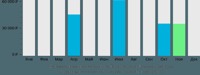 Динамика стоимости авиабилетов из Йоханнесбурга в Тбилиси по месяцам