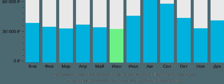 Динамика стоимости авиабилетов из Йоханнесбурга в Тель-Авив по месяцам