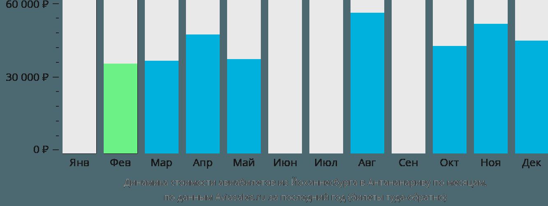 Динамика стоимости авиабилетов из Йоханнесбурга в Антананариву по месяцам