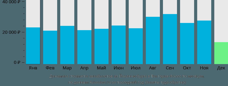 Динамика стоимости авиабилетов из Йоханнесбурга в Виктория-Фоллс по месяцам