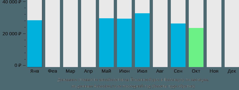 Динамика стоимости авиабилетов из Йоханнесбурга в Виланкулу по месяцам