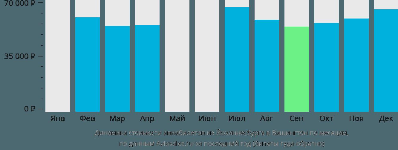 Динамика стоимости авиабилетов из Йоханнесбурга в Вашингтон по месяцам