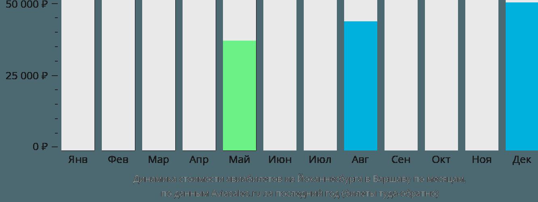Динамика стоимости авиабилетов из Йоханнесбурга в Варшаву по месяцам