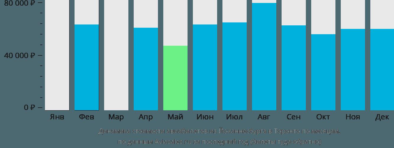 Динамика стоимости авиабилетов из Йоханнесбурга в Торонто по месяцам