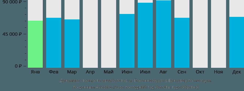 Динамика стоимости авиабилетов из Йоханнесбурга в Ванкувер по месяцам