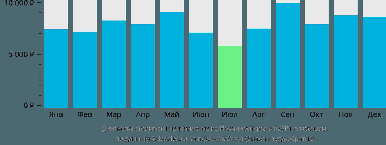 Динамика стоимости авиабилетов из Йоханнесбурга в ЮАР по месяцам