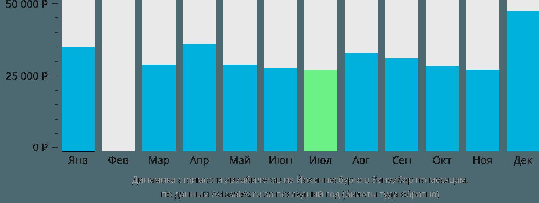 Динамика стоимости авиабилетов из Йоханнесбурга в Занзибар по месяцам
